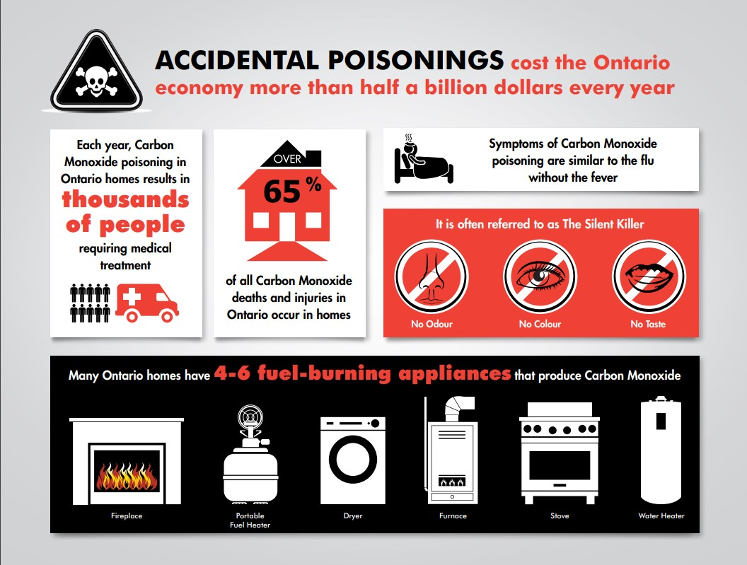 Accidental Poisonings cost the Ontario economy more than half a billion dollar every year