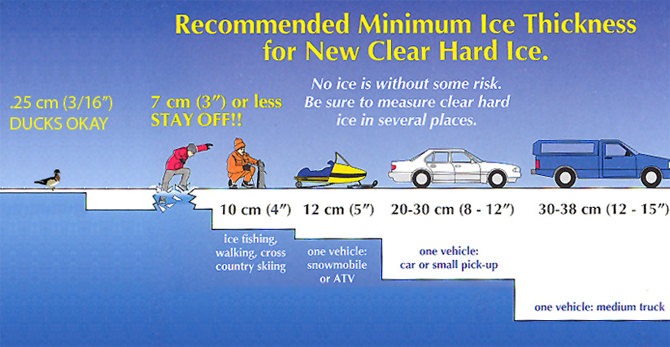 Recommended Minimum Ice Thickness for New Clear Hard Ice.