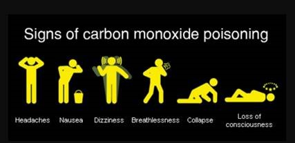 Signs of Carbon Monoxide Poisoning (headaches, nausea, dizziness, breathlessness, collapse, loss of consciousness)